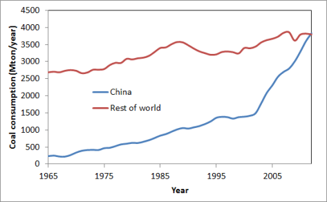 China vs world coal consumption