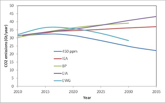 CO2 pathways IEA BP EIA EWG