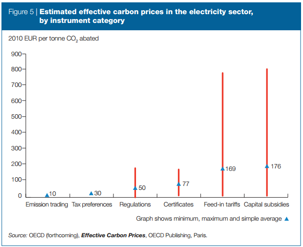 CO2 abatement costs by policy instrument