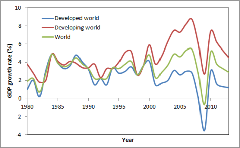Developed and developing world GDP growth