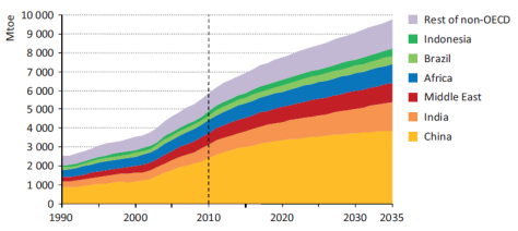 developing world primary energy demand