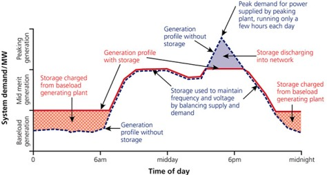 effect of electricity storage