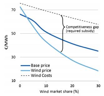 Hirth - wind value