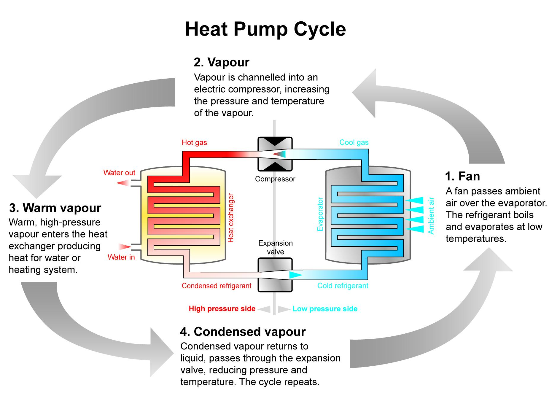Heat pump one in a billion for Best heating source for home
