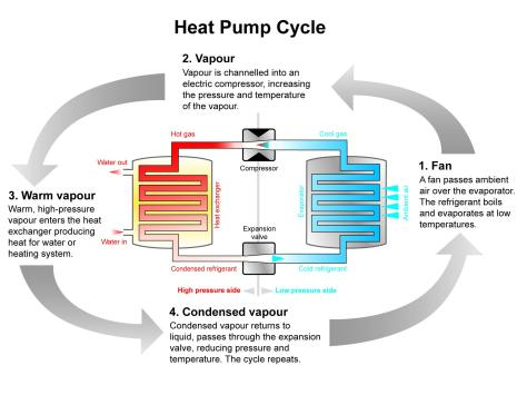 air source heat pump cycle