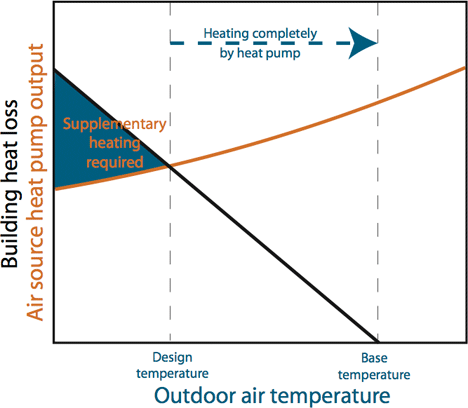 heat pump design temperature