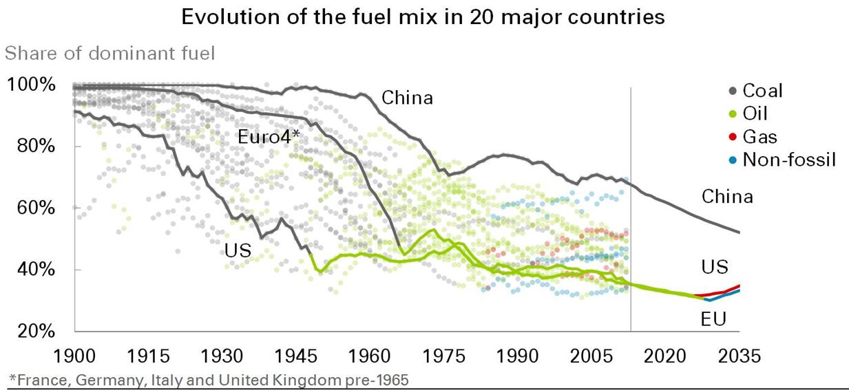 Dominant fuel transition