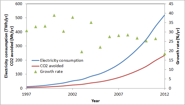Growth in CO2 abatement from wind