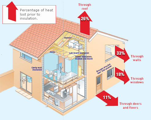 Energy efficient housing one in a billion How can you reduce heat loss in a house