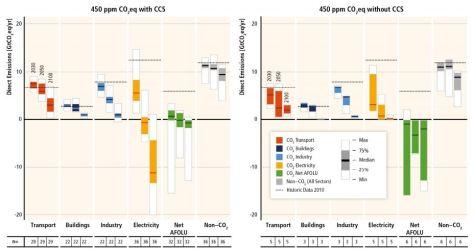 IPCC 450 scenarios