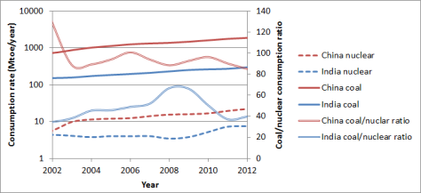 China India Coal Nuclear comparison