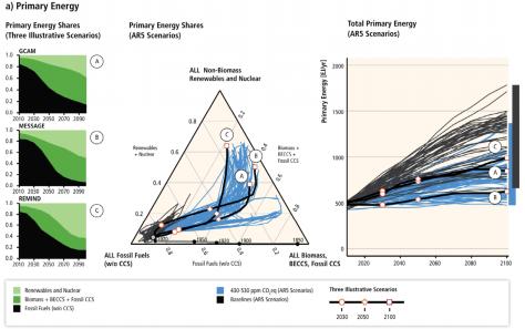 Decarbonization pathways