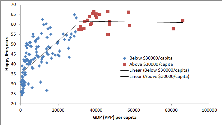 Happy life years vs GDP per capita