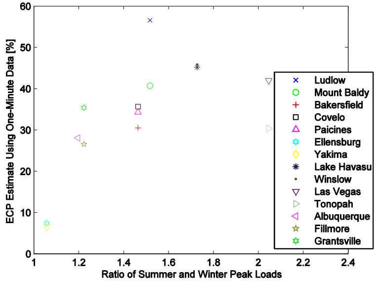 Capacity value vs seasonal peak