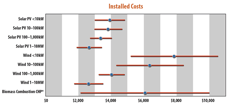 Distributed generation installation costs