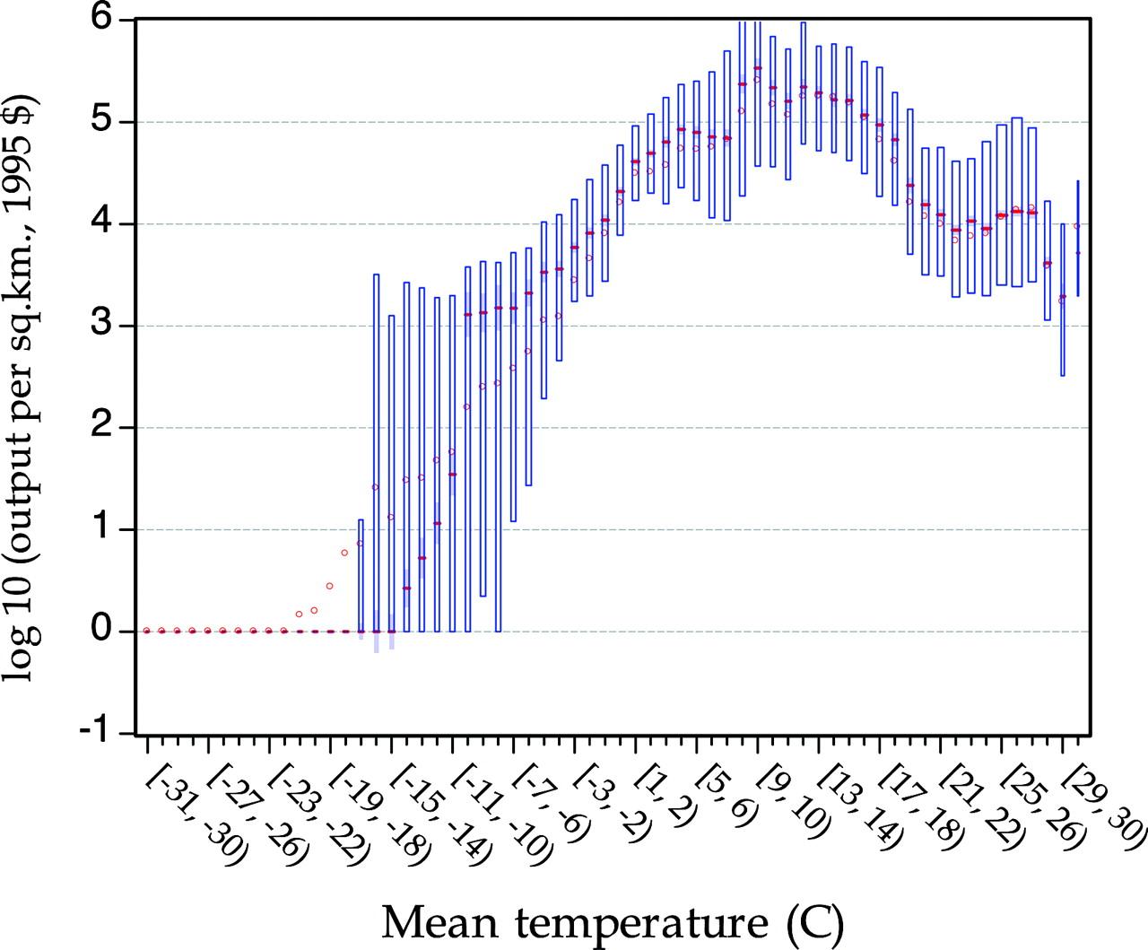 output per area function of temperature