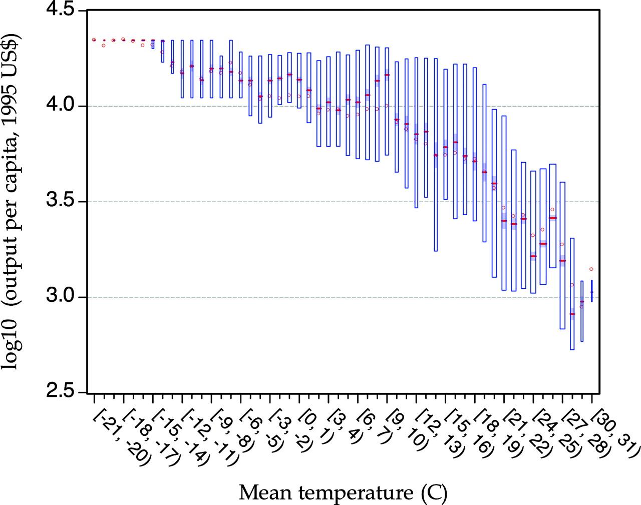 output per capita function of temperature