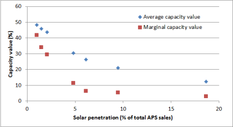 PV capacity value Arizona