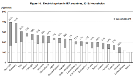 OECD household electricity prices