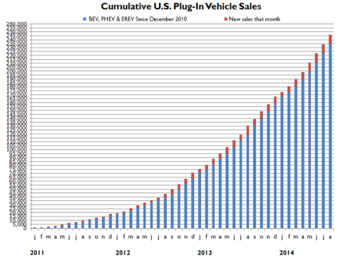 US plug-in sales
