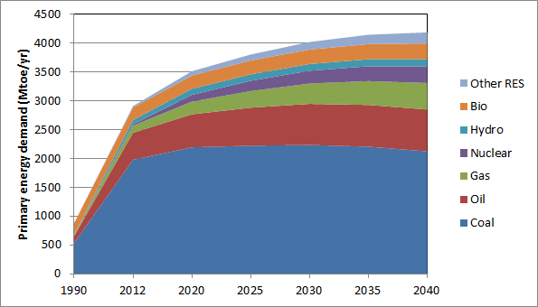 IEA China energy forecast
