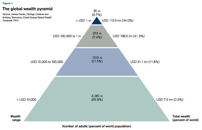 2014 global wealth pyramid