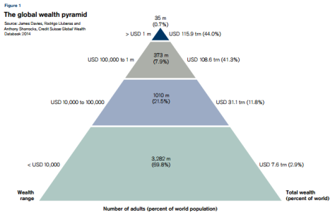 2014 global wealth pyramid