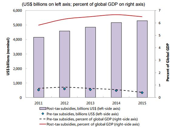 IMF externalities