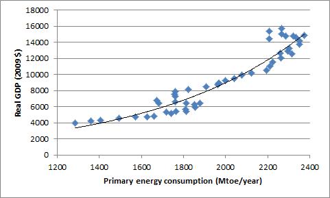 US GDP vs energy