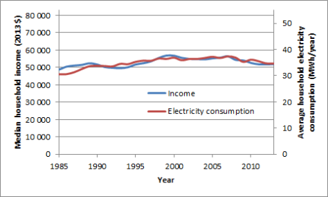 US median household income vs electricity consumption