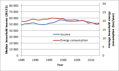 US median household income vs energy consumption