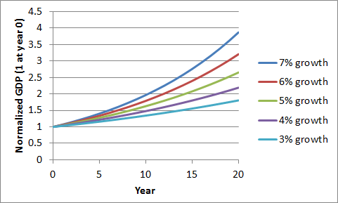 Exponential growth comparison
