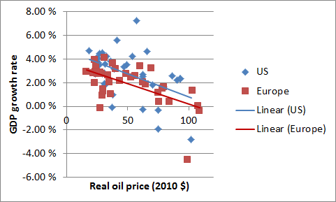 Oil price vs GDP growth