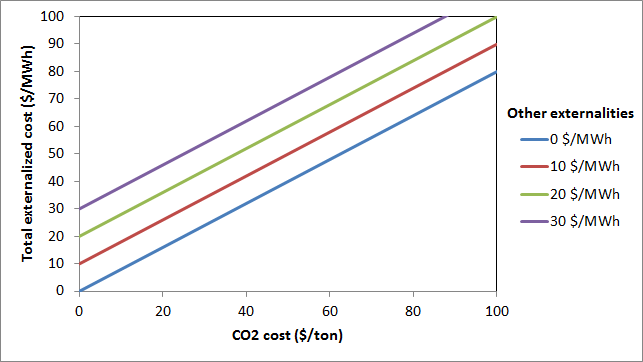 Coal electricity externalized costs