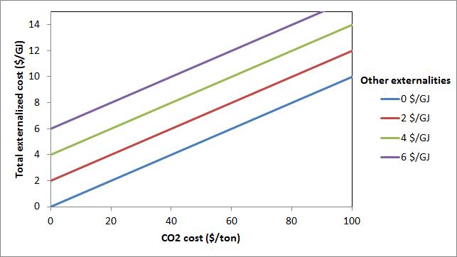 Coal heat externalized costs