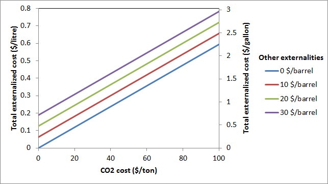 Coal transport externalized costs