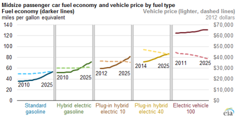EIA vehicle cost and efficiency projections