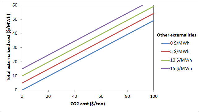 Gas electricity externalized costs