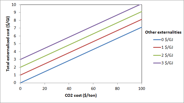 Gas heat externalized costs