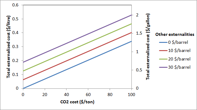 Gas transport externalized costs