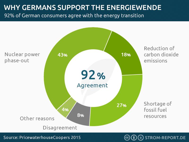 german-energiewende support