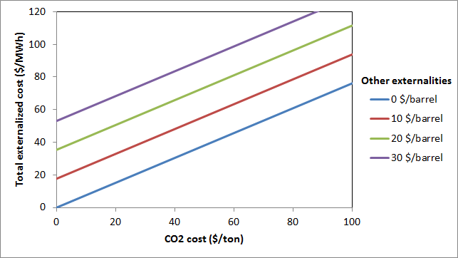 Oil electricity externalized costs