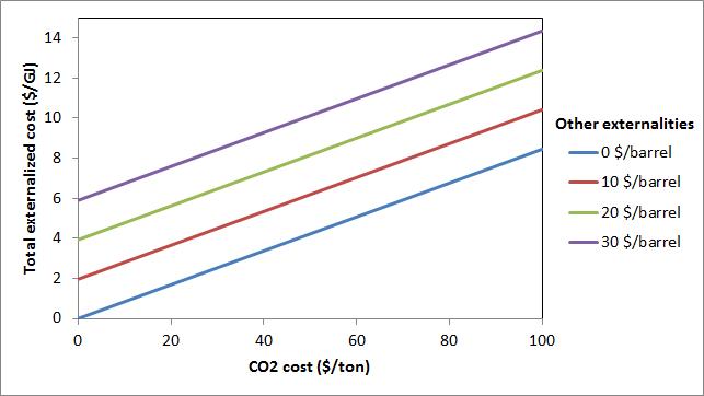 Oil heat externalized costs