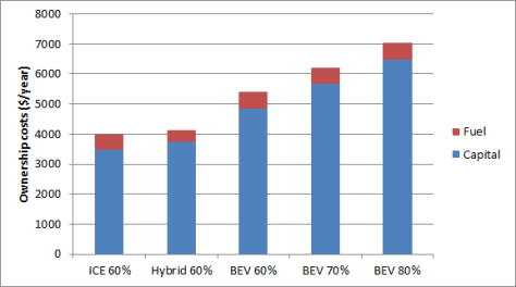 Ownership cost comparison ICE hybrid BEV