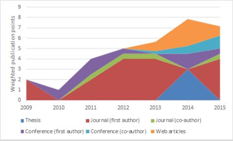 Publication points