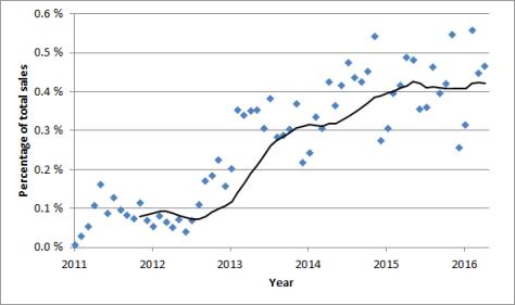 BEV market share US