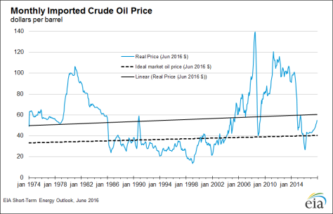 EIA oil price chart