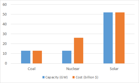 Capacity and cost to meet Indias energy needs