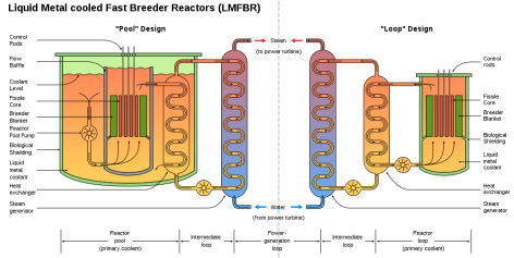 fast breeder reactor schematic