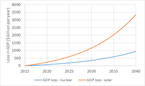 GDP loss with nuclear and solar